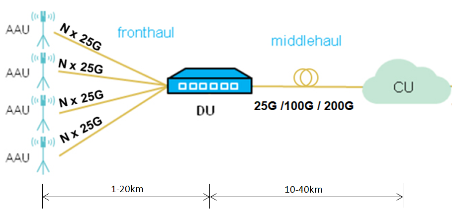 Figure 1. The data rates and distances of 5G fronthaul and middlehaul