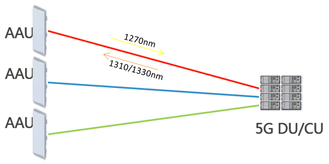 Figure 2. The scheme of optical fiber direct connection for 5G fronthaul