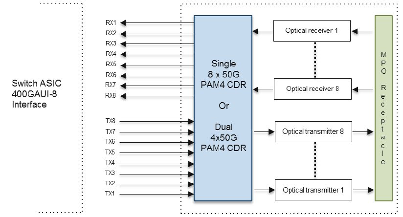400G QSFP-DD SR8 Module Block Diagram