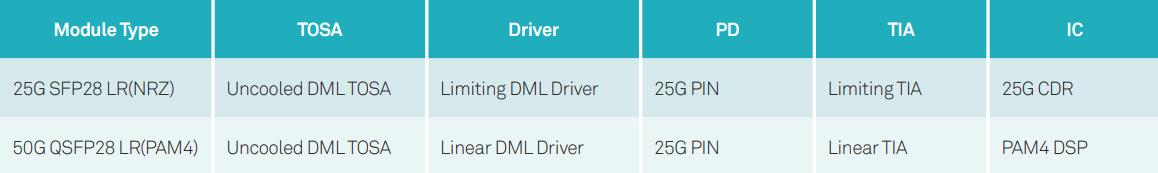 50G QSFP28 LR과 25G SFP28 LR의 차이점