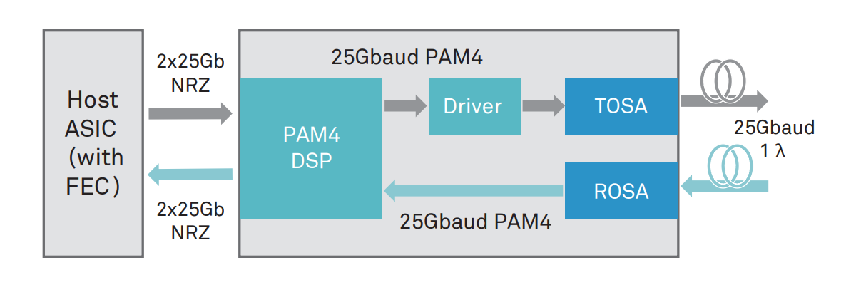 Working principle of a 50GE PAM4 optical transceiver