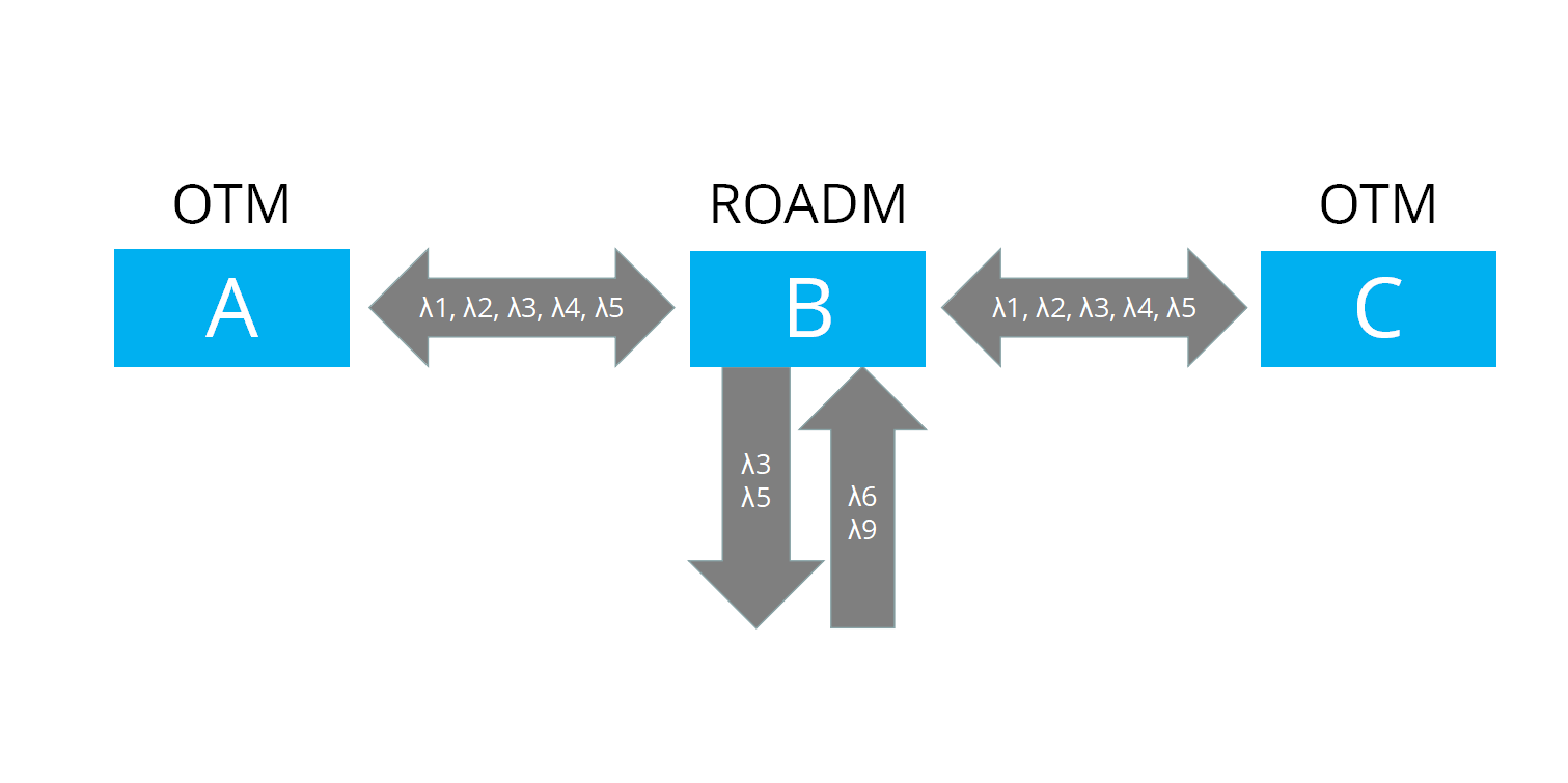 The Working Principle of ROADM
