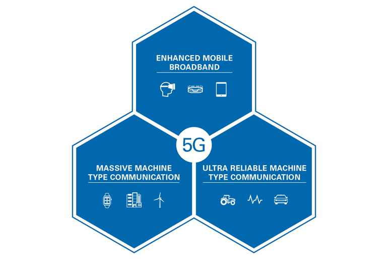The three use cases of 5G