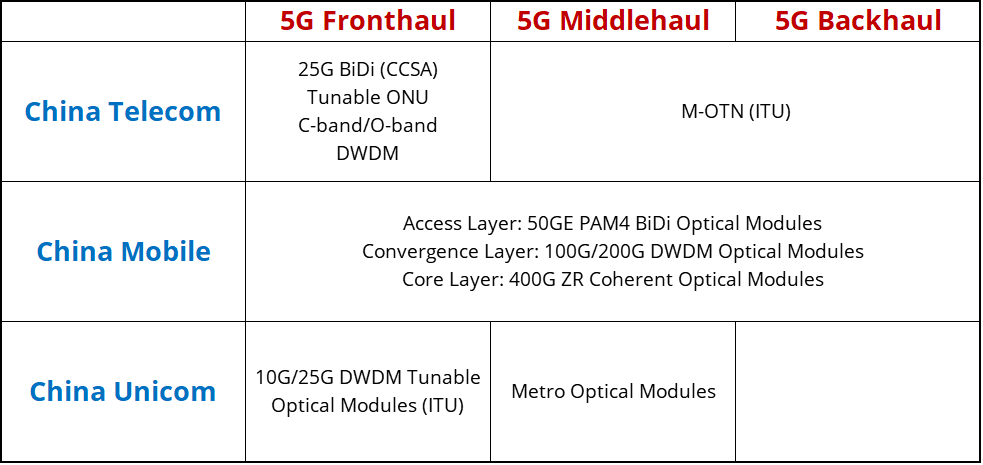 The 5G network optics solutions of China's three carriers