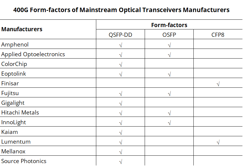 400G Form-factors of Mainstream Optical Transceivers Manufacturers