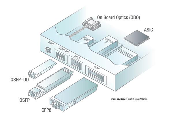QSFP-DD vs. OSFP vs. CFP8