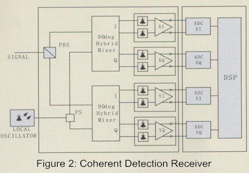 Coherent Detection Receiver