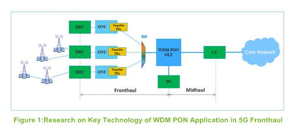 Research on Key Technology of WDM PON Application in 5G Fronthaul
