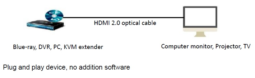 The Application of HDMI 2.0 Active Optical Cable