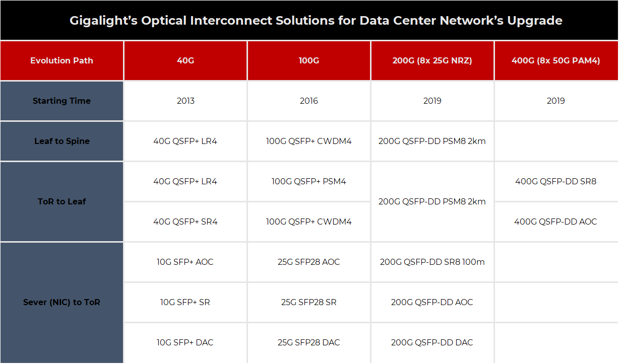 The Evolution Path of Next Generation Data Center's Optical Interconnection