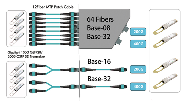 Gigalight's 200G/400G Cabling Solutions for Data Center