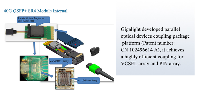 The Internal structure of Gigalight 40G QSFP+ SR4 GEN2 Optical Transceiver