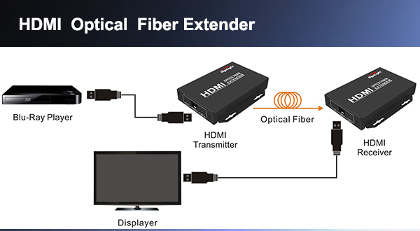 The Application of Gigalight HDMI Optical Extenders