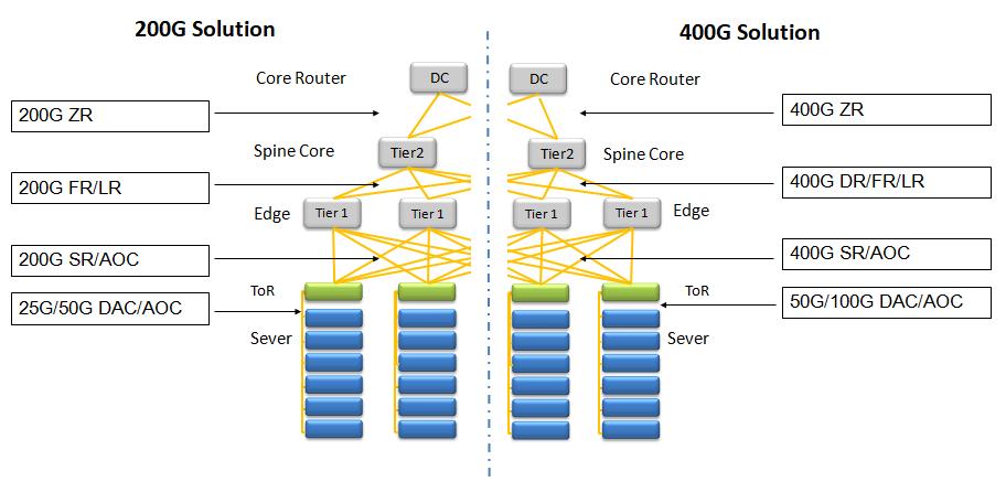 A solução de interconexão óptica para o datacenter em nuvem 200G / 400G