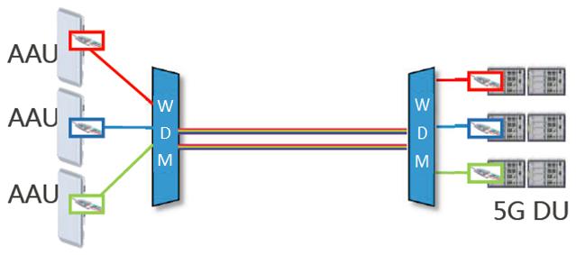 Passive WDM scheme for 5G fronthaul