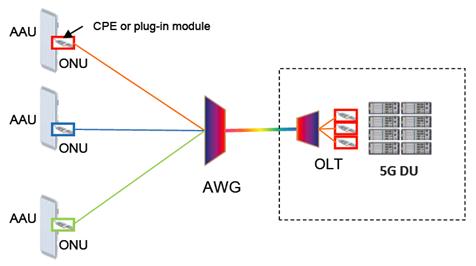 The P2PM Passive WDM scheme for 5G fronthaul