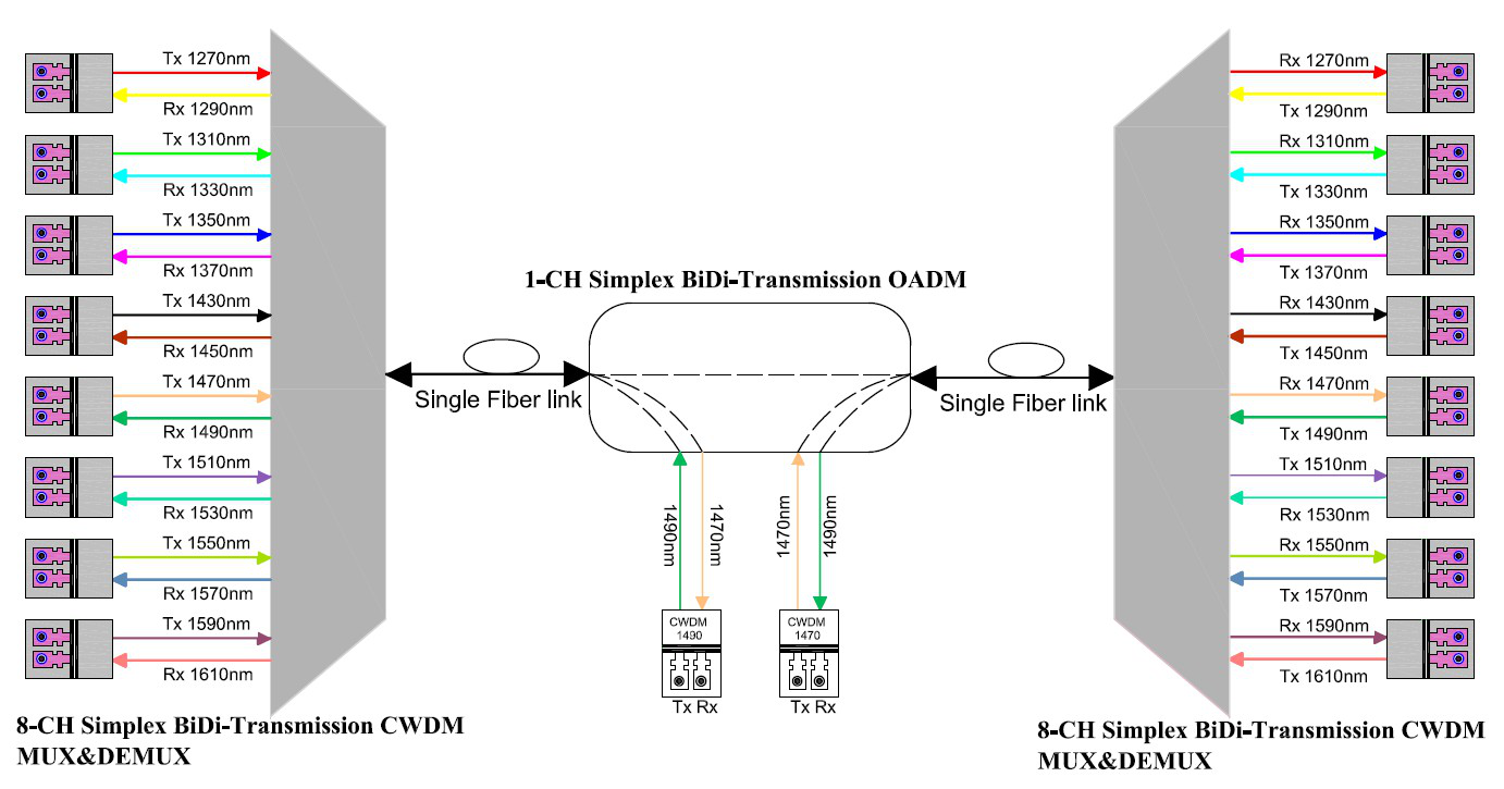 Simplex BiDi transmission system using dual fiber CWDM transceivers with different Tx/Rx wavelengths