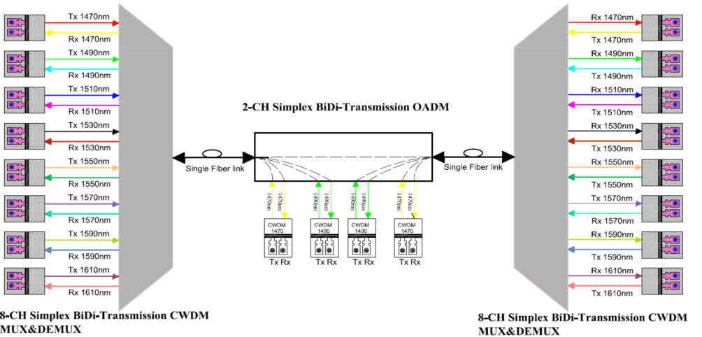 Simplex BiDi transmission system using dual fiber CWDM transceiver with the same Tx/Rx wavelength