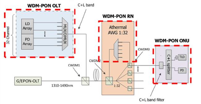 AAWG für WDM-PON-Anwendungen