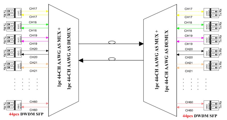 Schematische Darstellung der AAWG für DWDM-Systemanwendungen