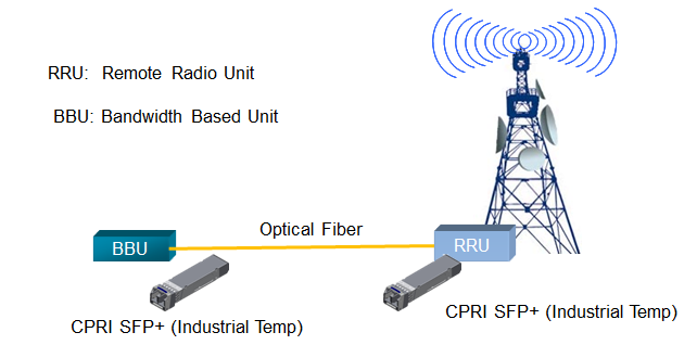 The Optical Transmission Between BBU and RRU in CPRI Wireless Fronthaul Network