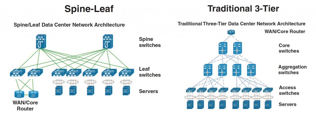 The Spine-Leaf and Traditional 3-Tier Data Center Architectures