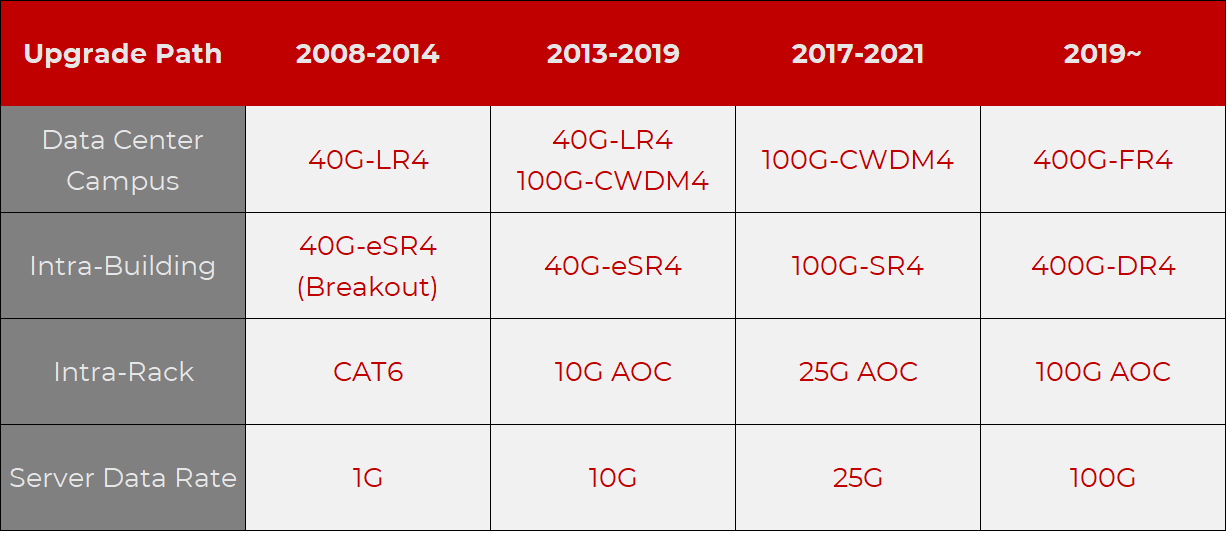 The Features of the Optical Transceiver Requirements of the Cloud Data Centers