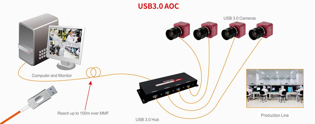 USB over Fiber Solution